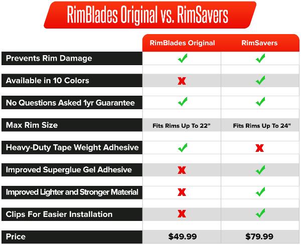 RimBlades vs RimSavers