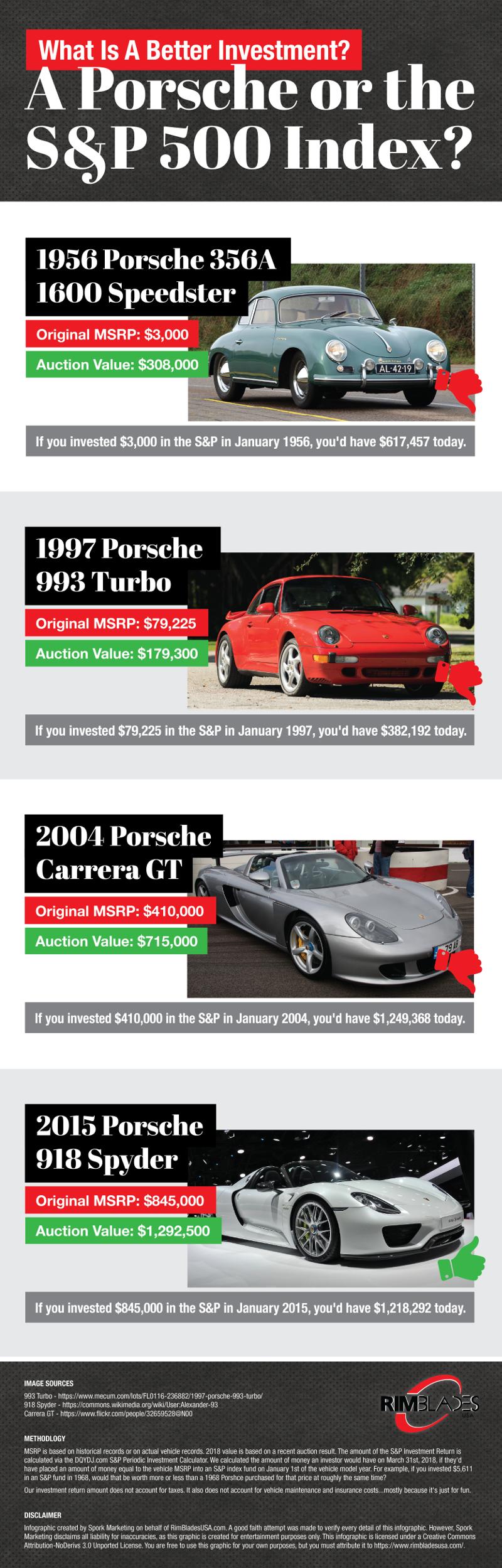 Porsche investment graphic